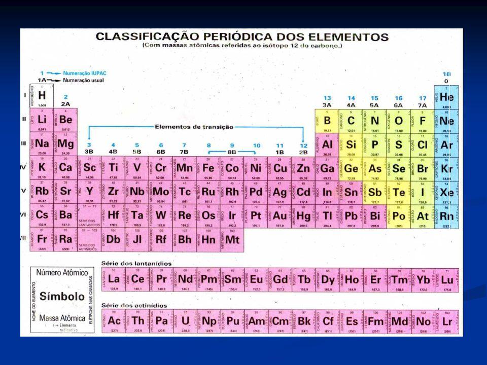 6 – Leis das combinações químicas
