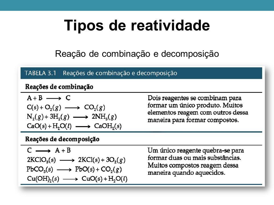 Tipos de reatividade Reação de combinação e decomposição