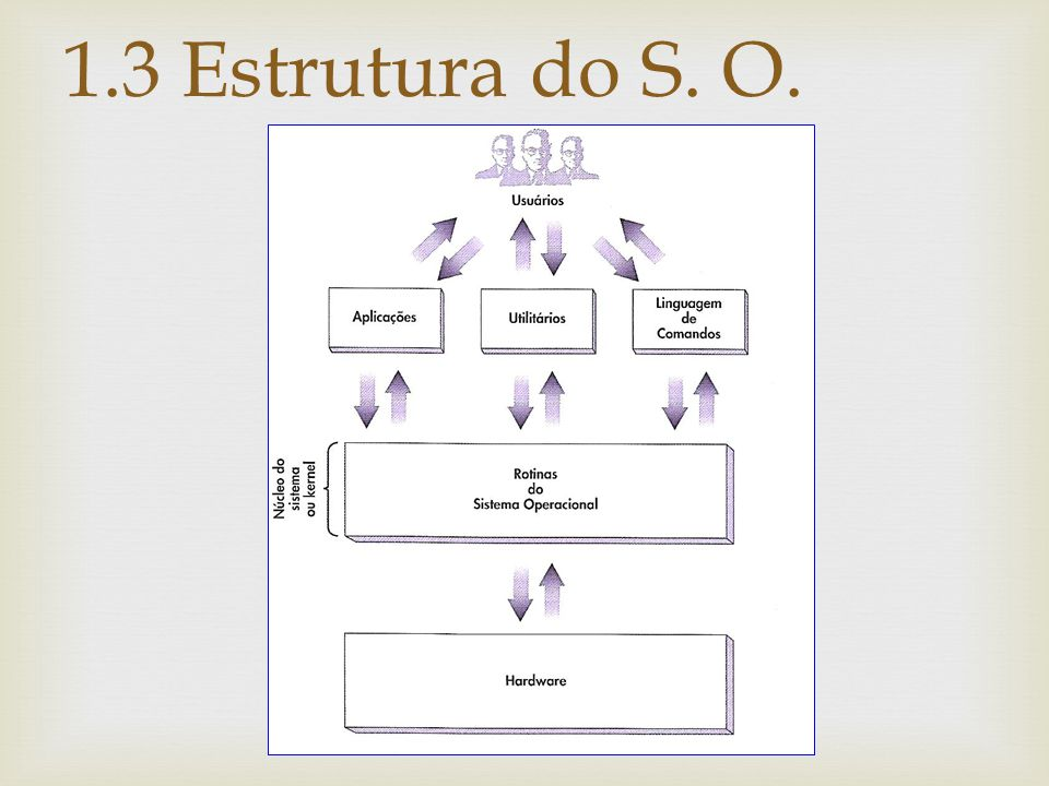 Maneiras distintas de os usuários se comunicarem com o kernel do S.O: 1.3 Estrutura do S.