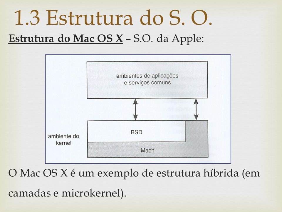 1.3 Estrutura do S.O. Estrutura do Mac OS X – S.O.