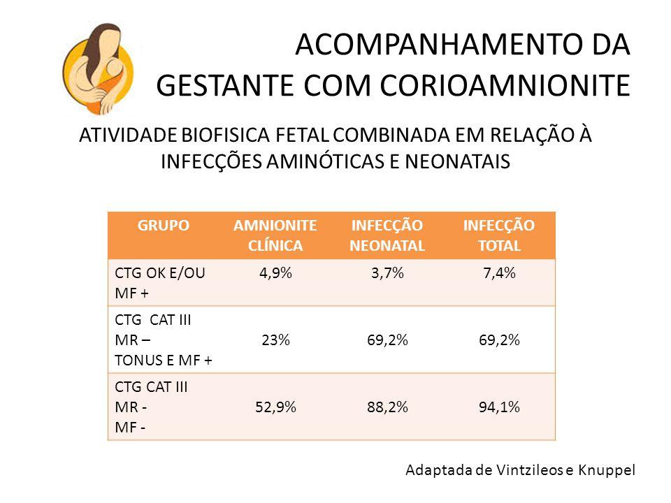 ACOMPANHAMENTO DA GESTANTE COM CORIOAMNIONITE ATIVIDADE BIOFISICA FETAL COMBINADA EM RELAÇÃO À INFECÇÕES AMINÓTICAS E NEONATAIS GRUPOAMNIONITE CLÍNICA