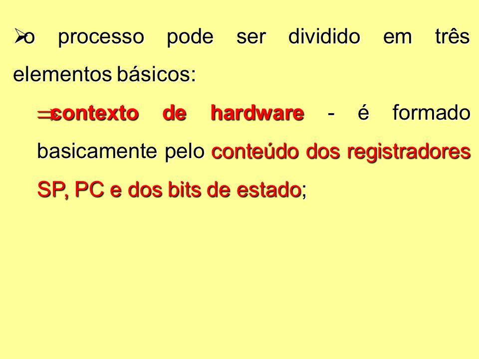  o processo pode ser dividido em três elementos básicos:  contexto de hardware - é formado basicamente pelo conteúdo dos registradores SP, PC e dos bits de estado;