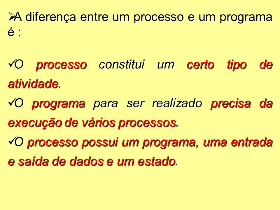  A diferença entre um processo e um programa é : O processo constitui um certo tipo de atividade.