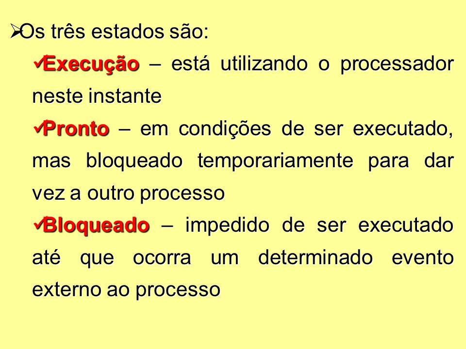  Os três estados são: Execução – está utilizando o processador neste instante Execução – está utilizando o processador neste instante Pronto – em condições de ser executado, mas bloqueado temporariamente para dar vez a outro processo Pronto – em condições de ser executado, mas bloqueado temporariamente para dar vez a outro processo Bloqueado – impedido de ser executado até que ocorra um determinado evento externo ao processo Bloqueado – impedido de ser executado até que ocorra um determinado evento externo ao processo