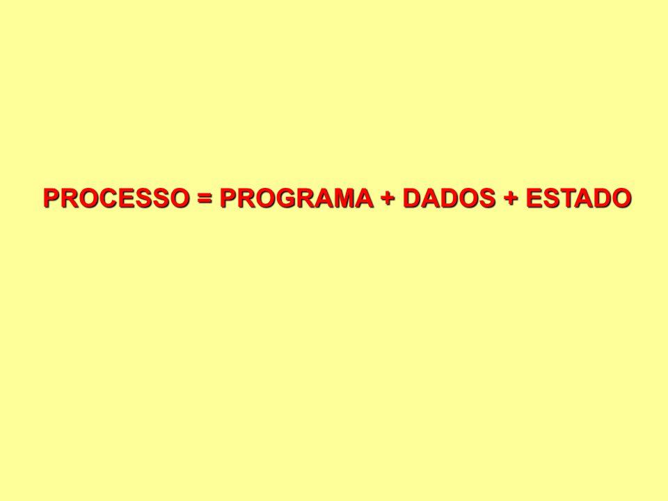 PROCESSO = PROGRAMA + DADOS + ESTADO