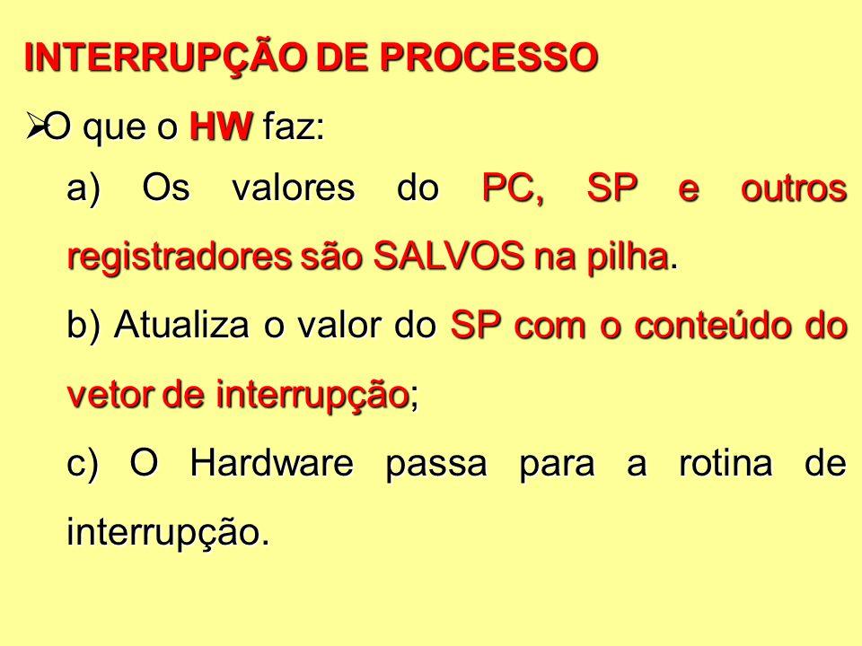 INTERRUPÇÃO DE PROCESSO  O que o HW faz: a) Os valores do PC, SP e outros registradores são SALVOS na pilha.