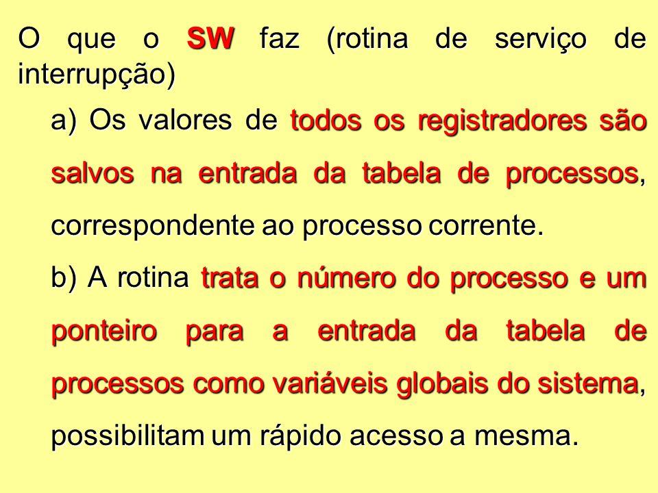O que o SW faz (rotina de serviço de interrupção) a) Os valores de todos os registradores são salvos na entrada da tabela de processos, correspondente ao processo corrente.