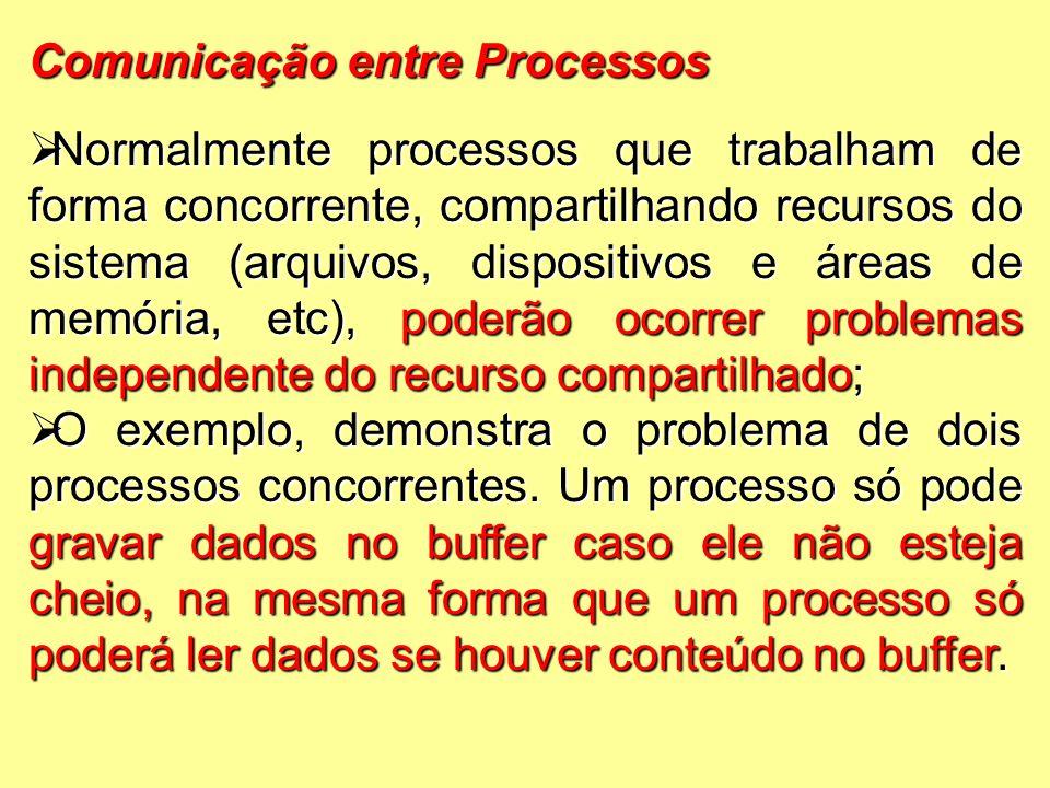 Comunicação entre Processos  Normalmente processos que trabalham de forma concorrente, compartilhando recursos do sistema (arquivos, dispositivos e áreas de memória, etc), poderão ocorrer problemas independente do recurso compartilhado;  O exemplo, demonstra o problema de dois processos concorrentes.