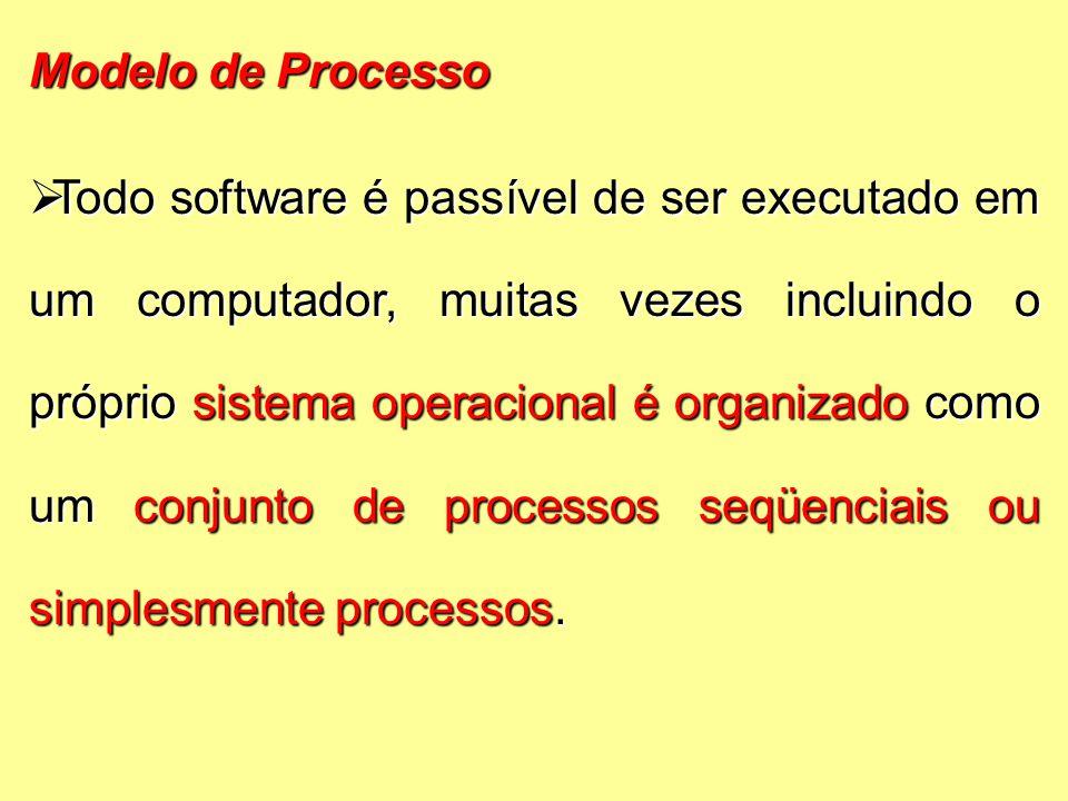 Modelo de Processo  Todo software é passível de ser executado em um computador, muitas vezes incluindo o próprio sistema operacional é organizado como um conjunto de processos seqüenciais ou simplesmente processos.
