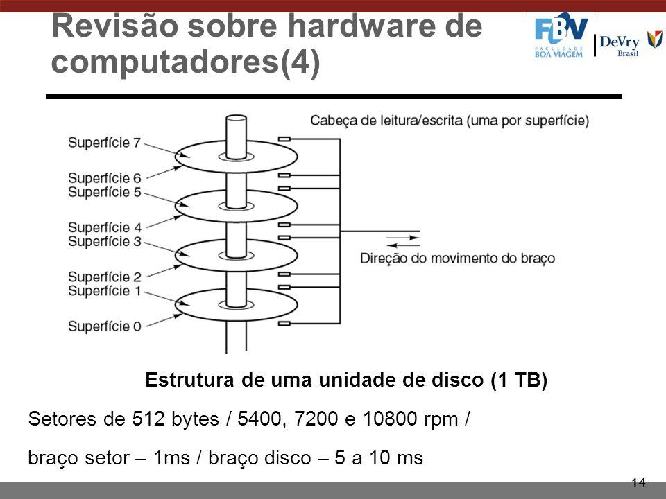 14 Revisão sobre hardware de computadores(4) Estrutura de uma unidade de disco (1 TB) Setores de 512 bytes / 5400, 7200 e 10800 rpm / braço setor – 1m
