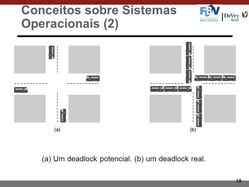 18 (a) Um deadlock potencial. (b) um deadlock real. Conceitos sobre Sistemas Operacionais (2)