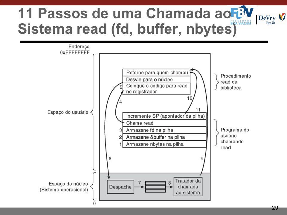 29 11 Passos de uma Chamada ao Sistema read (fd, buffer, nbytes)