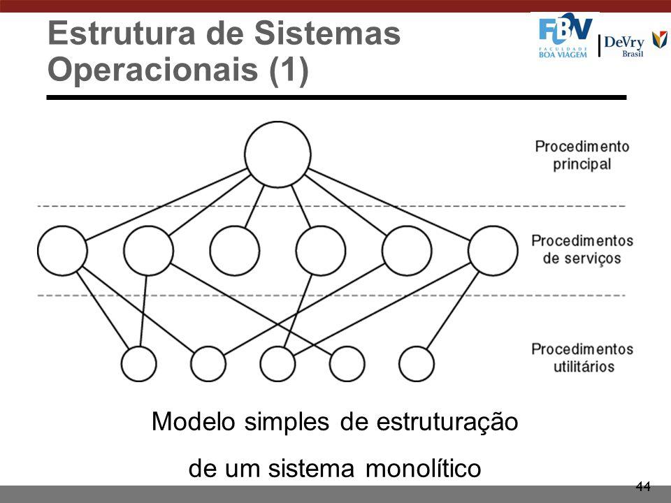 44 Estrutura de Sistemas Operacionais (1) Modelo simples de estruturação de um sistema monolítico