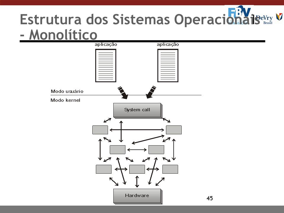 45 Estrutura dos Sistemas Operacionais - Monolítico