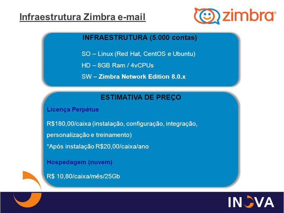 Infraestrutura Zimbra e-mail INFRAESTRUTURA (5.000 contas) SO – Linux (Red Hat, CentOS e Ubuntu) HD – 8GB Ram / 4vCPUs SW – Zimbra Network Edition 8.0