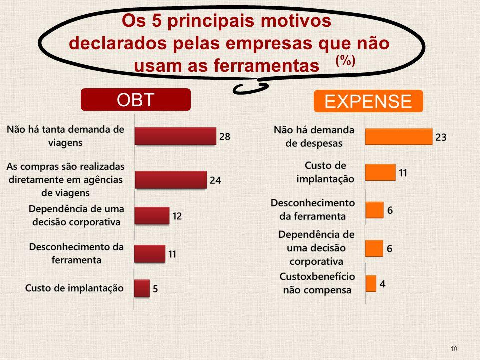 OBT EXPENSE Os 5 principais motivos declarados pelas empresas que não usam as ferramentas (%) 10