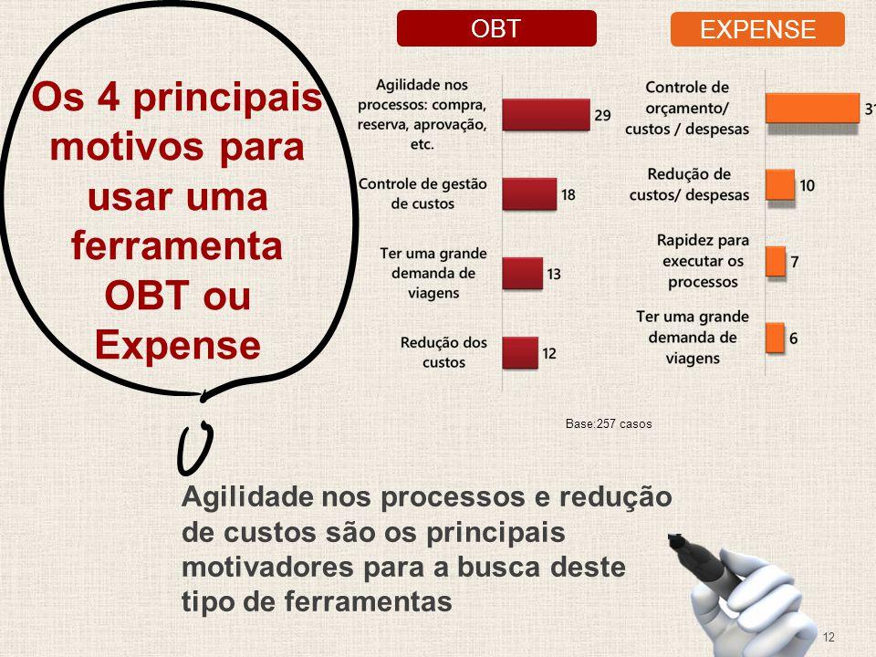 12 Os 4 principais motivos para usar uma ferramenta OBT ou Expense Agilidade nos processos e redução de custos são os principais motivadores para a busca deste tipo de ferramentas OBT EXPENSE Base:257 casos