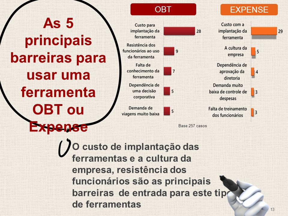 13 As 5 principais barreiras para usar uma ferramenta OBT ou Expense O custo de implantação das ferramentas e a cultura da empresa, resistência dos funcionários são as principais barreiras de entrada para este tipo de ferramentas OBT EXPENSE Base:257 casos