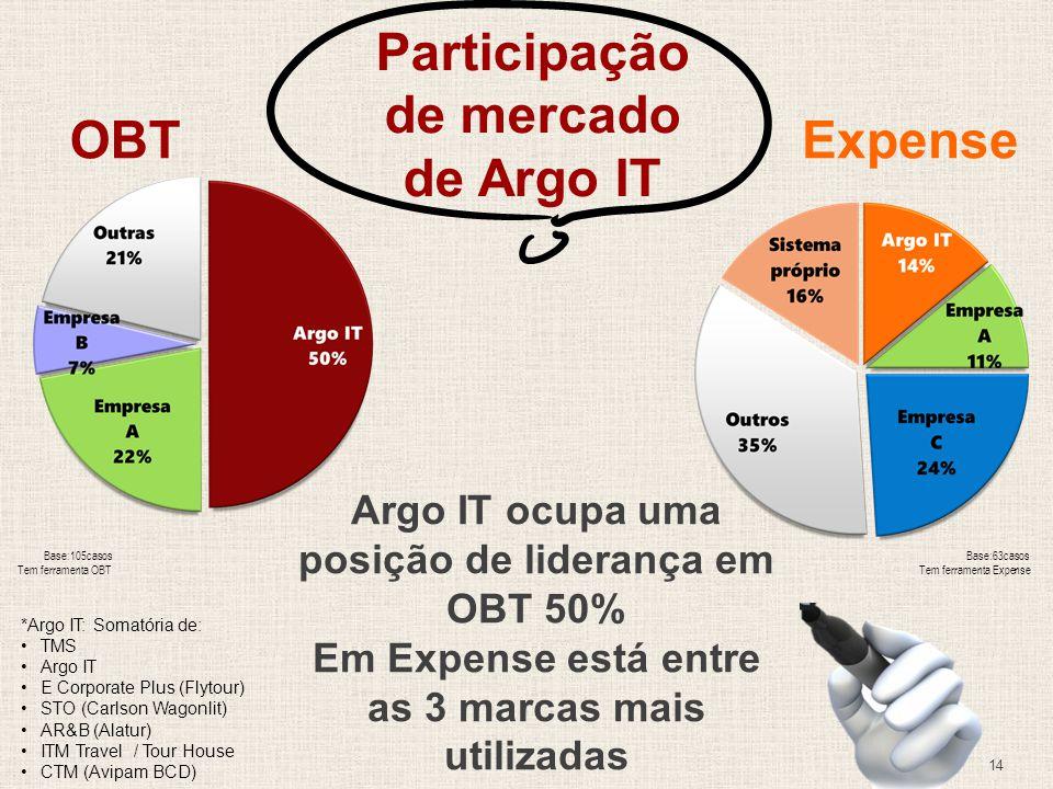 Participação de mercado de Argo IT Argo IT ocupa uma posição de liderança em OBT 50% Em Expense está entre as 3 marcas mais utilizadas OBTExpense *Argo IT: Somatória de: TMS Argo IT E Corporate Plus (Flytour) STO (Carlson Wagonlit) AR&B (Alatur) ITM Travel / Tour House CTM (Avipam BCD) Base:105casos Tem ferramenta OBT Base:63casos Tem ferramenta Expense 14