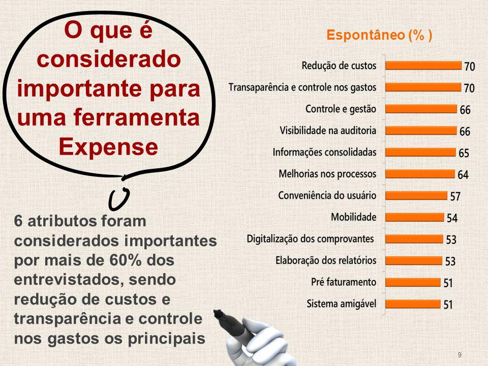 9 O que é considerado importante para uma ferramenta Expense Espontâneo (% ) 6 atributos foram considerados importantes por mais de 60% dos entrevistados, sendo redução de custos e transparência e controle nos gastos os principais