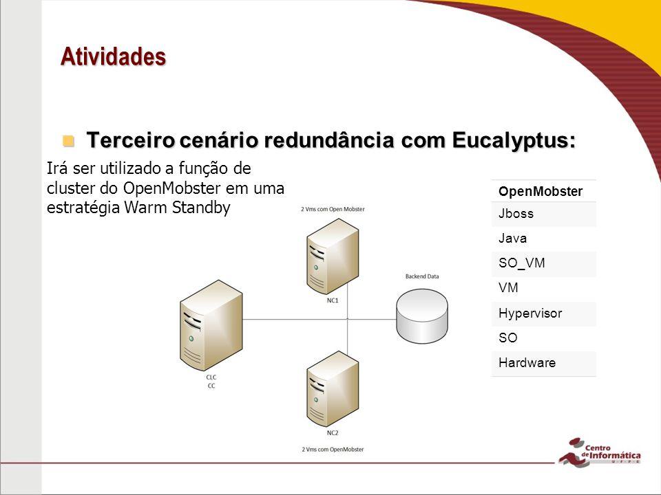 Terceiro cenário redundância com Eucalyptus: Terceiro cenário redundância com Eucalyptus: Atividades OpenMobster Jboss Java SO_VM VM Hypervisor SO Har
