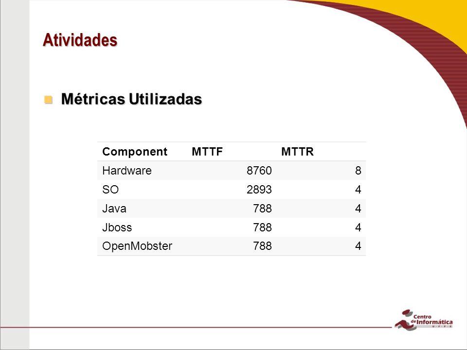 Atividades Métricas Utilizadas Métricas Utilizadas ComponentMTTFMTTR Hardware87608 SO28934 Java7884 Jboss7884 OpenMobster7884