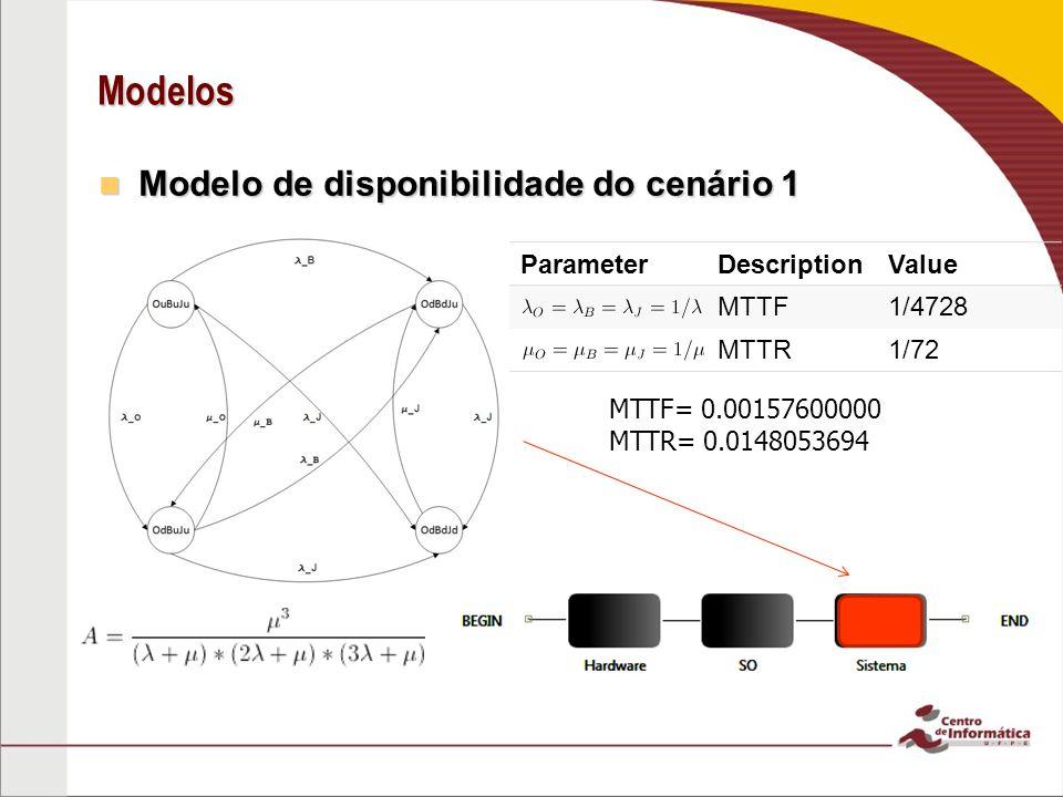 Modelos Modelo de disponibilidade do cenário 1 Modelo de disponibilidade do cenário 1 ParameterDescriptionValue MTTF1/4728 MTTR1/72 MTTF= 0.0015760000