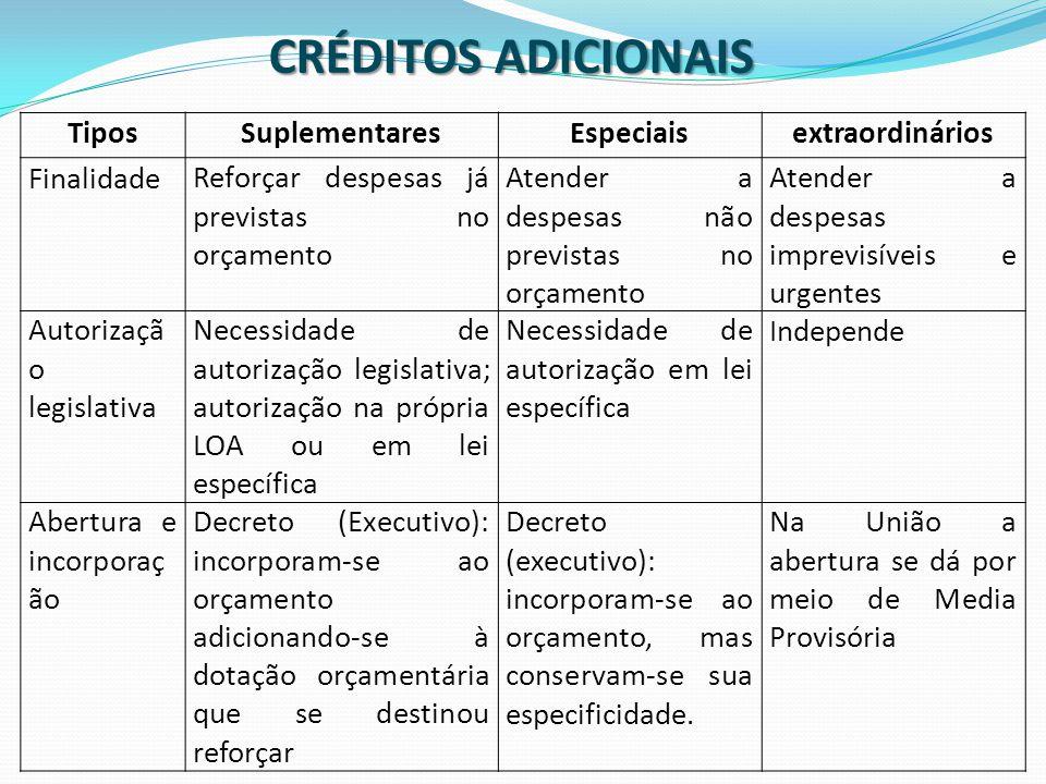 TiposSuplementaresEspeciaisextraordinários FinalidadeReforçar despesas já previstas no orçamento Atender a despesas não previstas no orçamento Atender