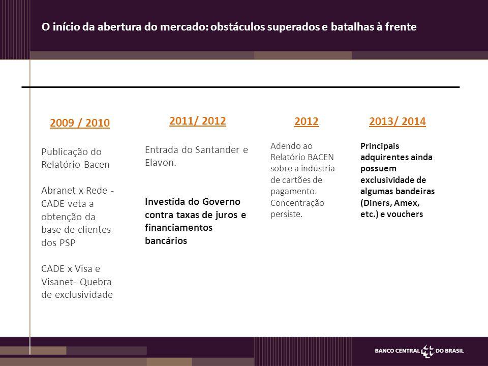 O início da abertura do mercado: obstáculos superados e batalhas à frente 2009 / 2010 Publicação do Relatório Bacen Abranet x Rede - CADE veta a obtenção da base de clientes dos PSP CADE x Visa e Visanet- Quebra de exclusividade 2012 Adendo ao Relatório BACEN sobre a indústria de cartões de pagamento.