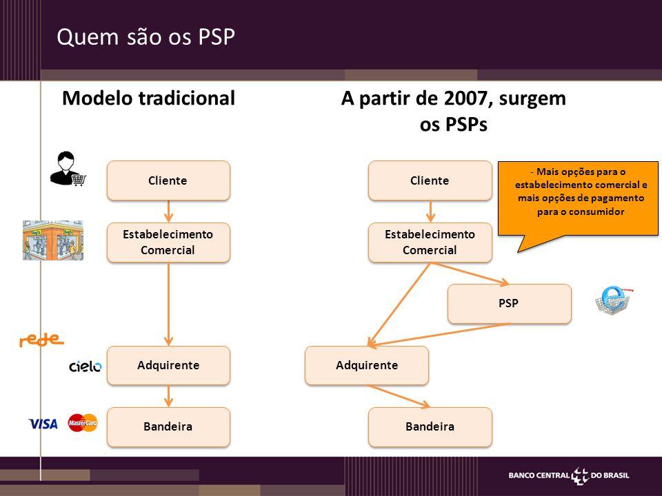 Quem são os PSP Bandeira Estabelecimento Comercial Adquirente Cliente Bandeira Estabelecimento Comercial Adquirente Cliente PSP Modelo tradicionalA partir de 2007, surgem os PSPs -Mais opções para o estabelecimento comercial e mais opções de pagamento para o consumidor