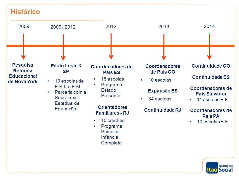 Histórico 20092012 2013 2009 / 2012 Pesquisa Reforma Educacional de Nova York Piloto Leste 3 SP Coordenadores de Pais ES Coordenadores de Pais GO 10 e