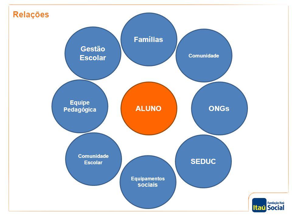 Relações Gestão Escolar Famílias Comunidade ONGs SEDUC Comunidade Escolar Equipe Pedagógica Equipamentos sociais ALUNO