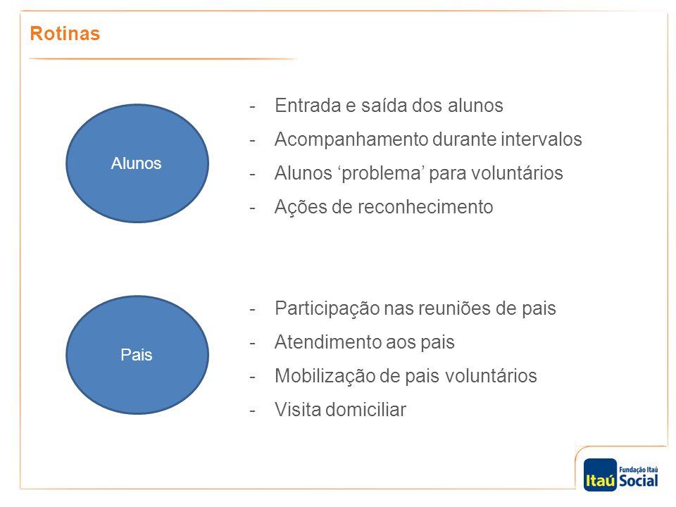 Rotinas Alunos Pais -Entrada e saída dos alunos -Acompanhamento durante intervalos -Alunos 'problema' para voluntários -Ações de reconhecimento -Parti