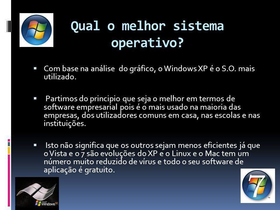 Qual o melhor sistema operativo?  Com base na análise do gráfico, o Windows XP é o S.O. mais utilizado.  Partimos do principio que seja o melhor em