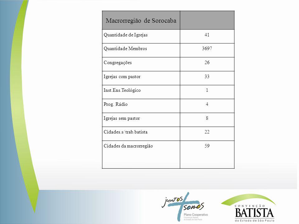Macrorregião de Sorocaba Quantidade de Igrejas41 Quantidade Membros3697 Congregações26 Igrejas com pastor33 Inst.Ens.Teológico1 Prog.