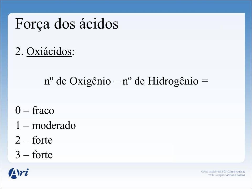 Força dos ácidos 2. Oxiácidos: nº de Oxigênio – nº de Hidrogênio = 0 – fraco 1 – moderado 2 – forte 3 – forte