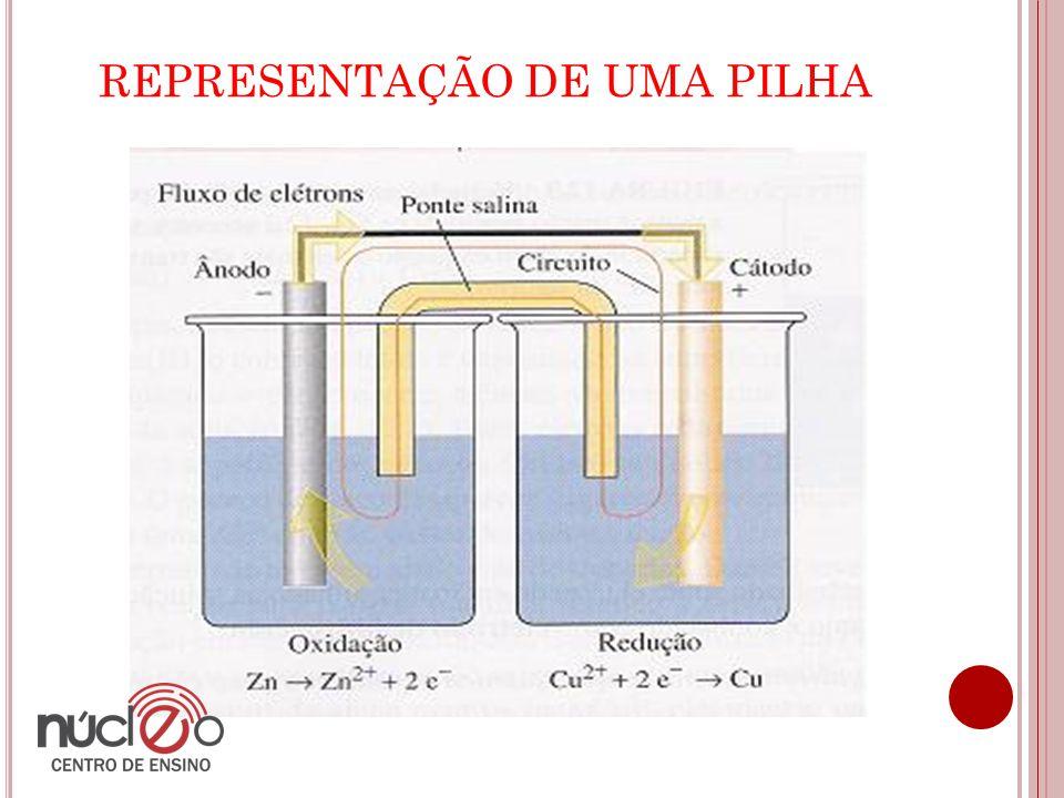 REPRESENTAÇÃO DE UMA PILHA