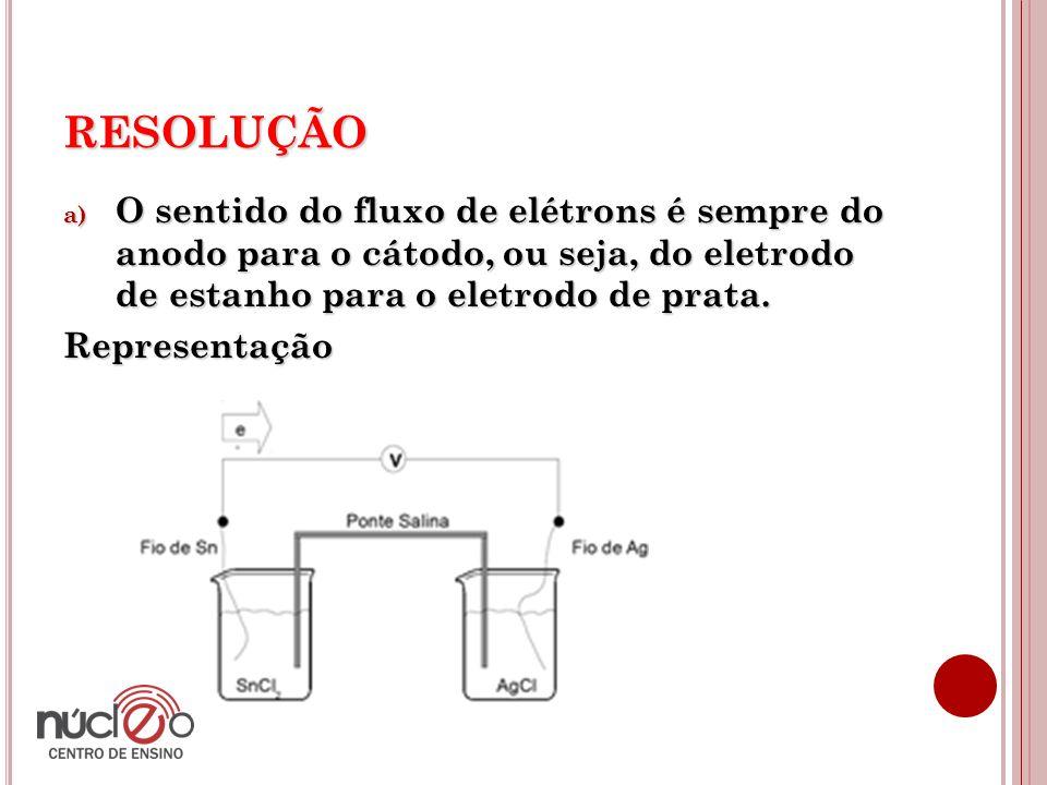 RESOLUÇÃO a) O sentido do fluxo de elétrons é sempre do anodo para o cátodo, ou seja, do eletrodo de estanho para o eletrodo de prata. Representação