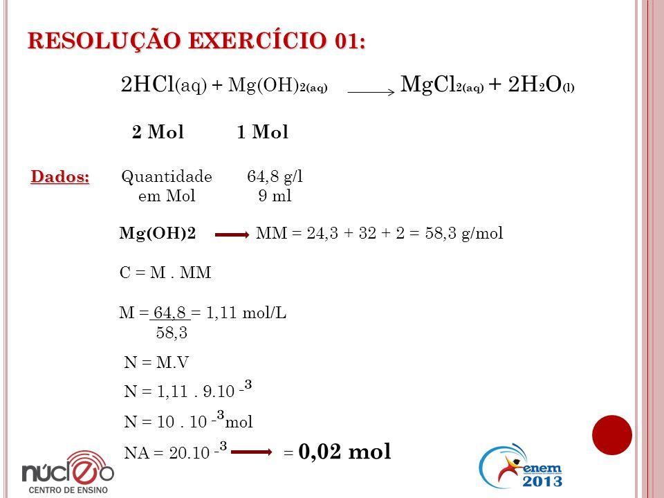 RESOLUÇÃO EXERCÍCIO 01: 2HCl (aq) + Mg(OH) 2(aq) MgCl 2(aq) + 2H 2 O (l) 2 Mol 1 Mol Dados: Quantidade em Mol 64,8 g/l 9 ml Mg(OH)2 MM = 24,3 + 32 + 2