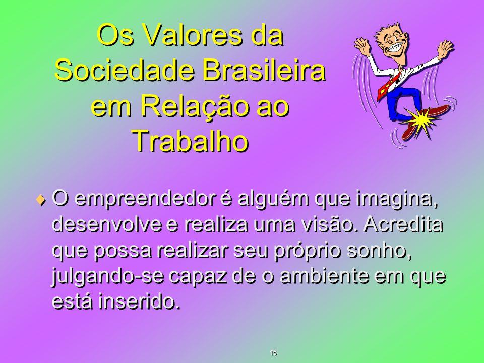 Os Valores da Sociedade Brasileira em Relação ao Trabalho  O empreendedor é alguém que imagina, desenvolve e realiza uma visão. Acredita que possa re