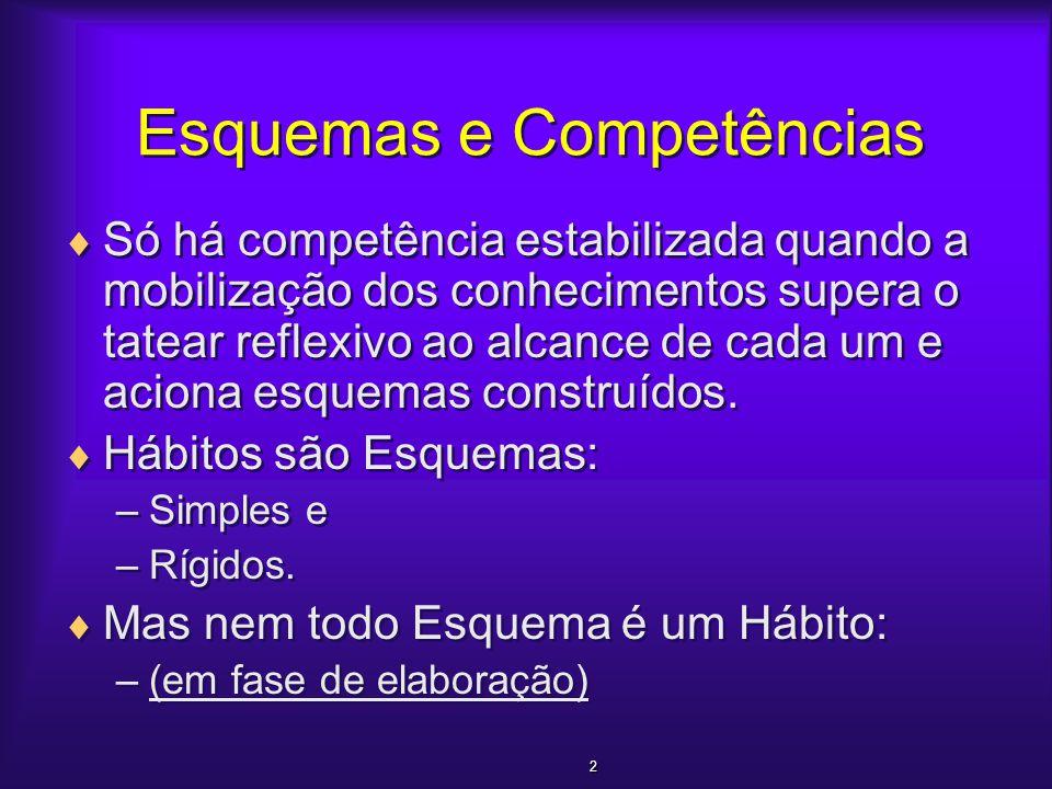 3 3 d´Avila Conjuntos de Características do Empreendedor Competências e Habilidades