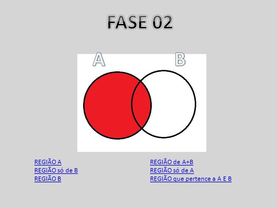 REGIÃO A REGIÃO só de B REGIÃO B REGIÃO de A+B REGIÃO só de A REGIÃO que pertence a A E B