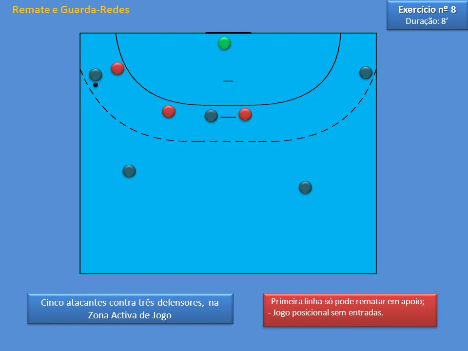 Cinco atacantes contra três defensores, na Zona Activa de Jogo Exercício nº 8 Duração: 8' Exercício nº 8 Duração: 8' Remate e Guarda-Redes -Primeira linha só pode rematar em apoio; - Jogo posicional sem entradas.