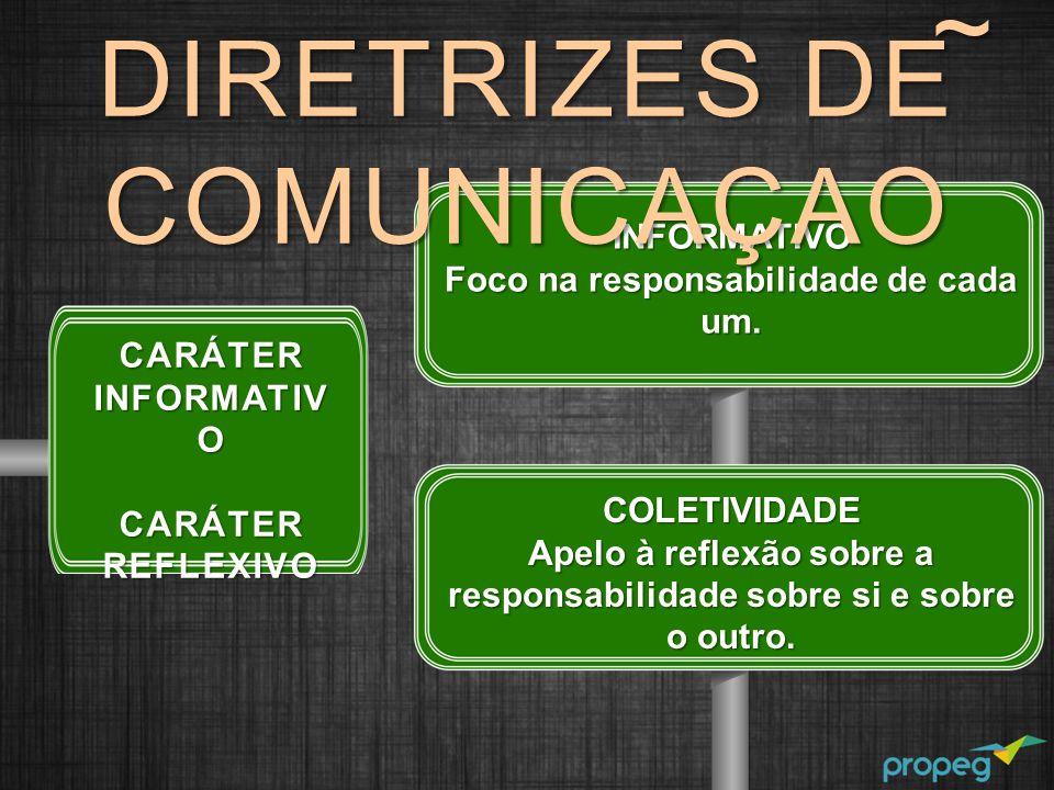 CARÁTER INFORMATIV O CARÁTER REFLEXIVO INFORMATIVO Foco na responsabilidade de cada um. COLETIVIDADE Apelo à reflexão sobre a responsabilidade sobre s