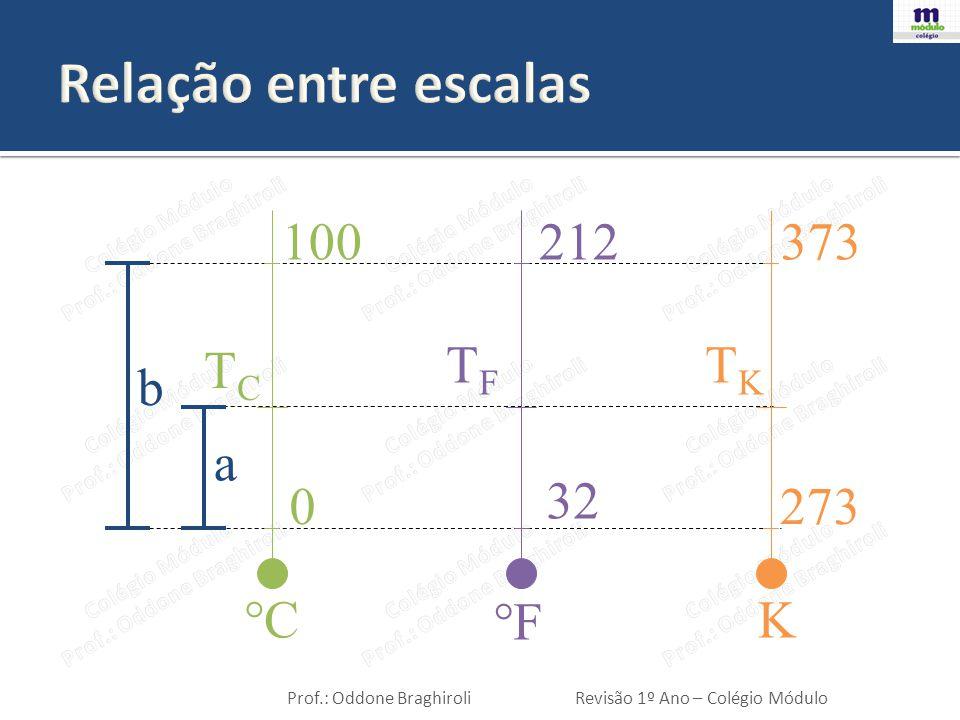 Prof.: Oddone BraghiroliRevisão 1º Ano – Colégio Módulo T C - 0 100 - 0 = T F - 32 212- 32 = T K - 273 373-273 TCTC 100 = T F - 32 180 = T K - 273 100.