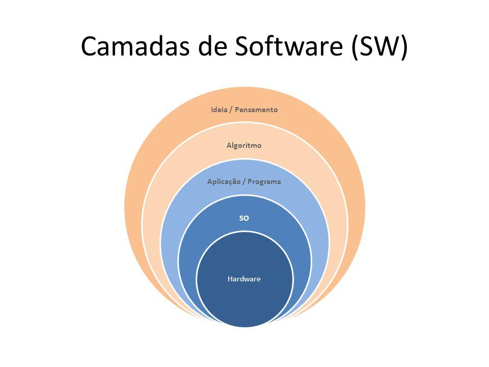 Camadas de Software (SW) Ideia / Pensamento Algoritmo Aplicação / Programa SO Hardware