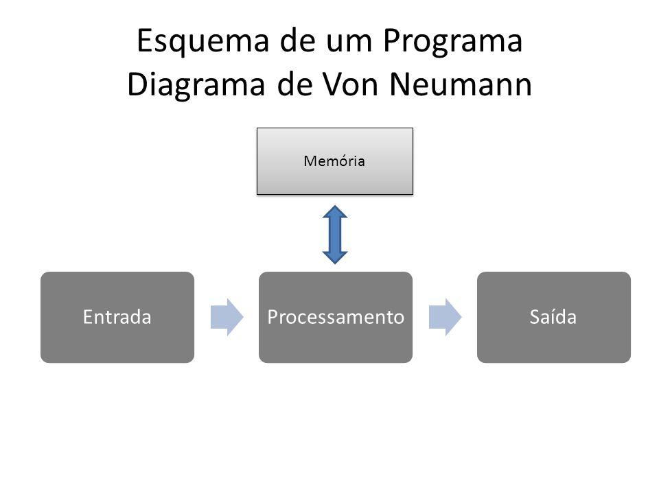Esquema de um Programa Diagrama de Von Neumann EntradaProcessamentoSaída Memória