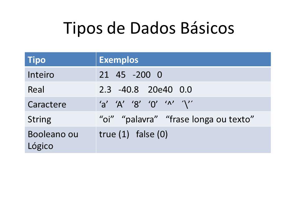 Tipos de Dados Básicos TipoExemplos Inteiro21 45 -200 0 Real2.3 -40.8 20e40 0.0 Caractere'a' 'A' '8' '0' '^' ´\'´ String oi palavra frase longa ou texto Booleano ou Lógico true (1) false (0)