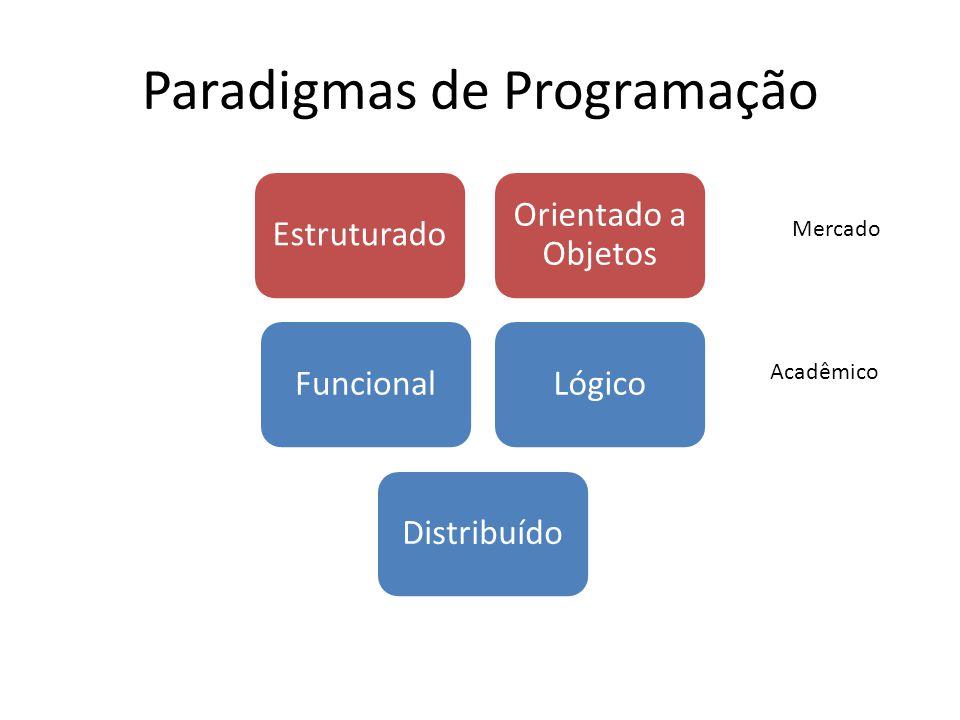 Linguagens de Programação Estruturado Lógica de Processos C Pascal Basic PHP C++ Orientado a Objetos Lógica de Dados C++ C# PHP e HTML Java Delphi