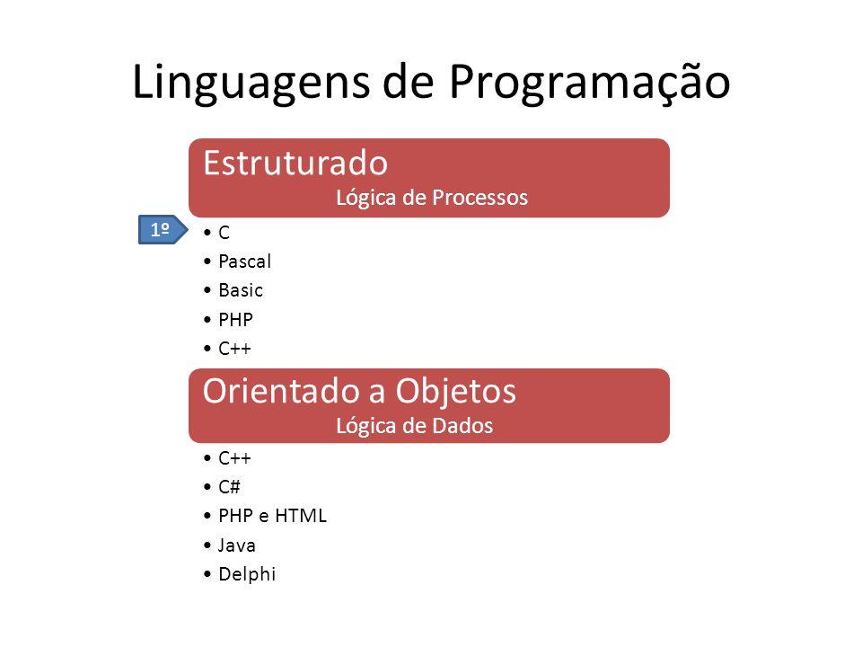 Linguagens de Programação Estruturado Lógica de Processos C Pascal Basic PHP C++ Orientado a Objetos Lógica de Dados C++ C# PHP e HTML Java Delphi 1º
